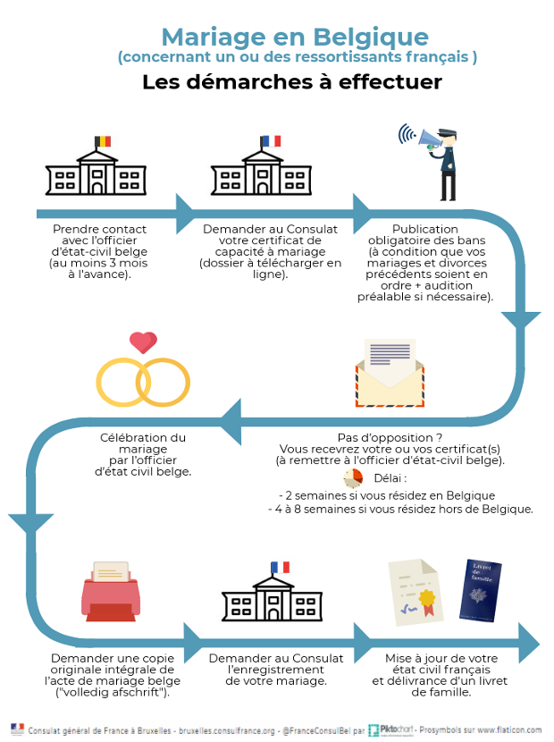 Se Marier En Belgique Consulat General De France A Bruxelles